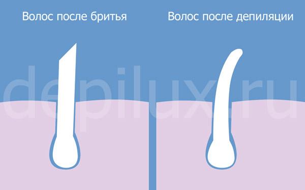 Волос после бритья и после депиляции - разница
